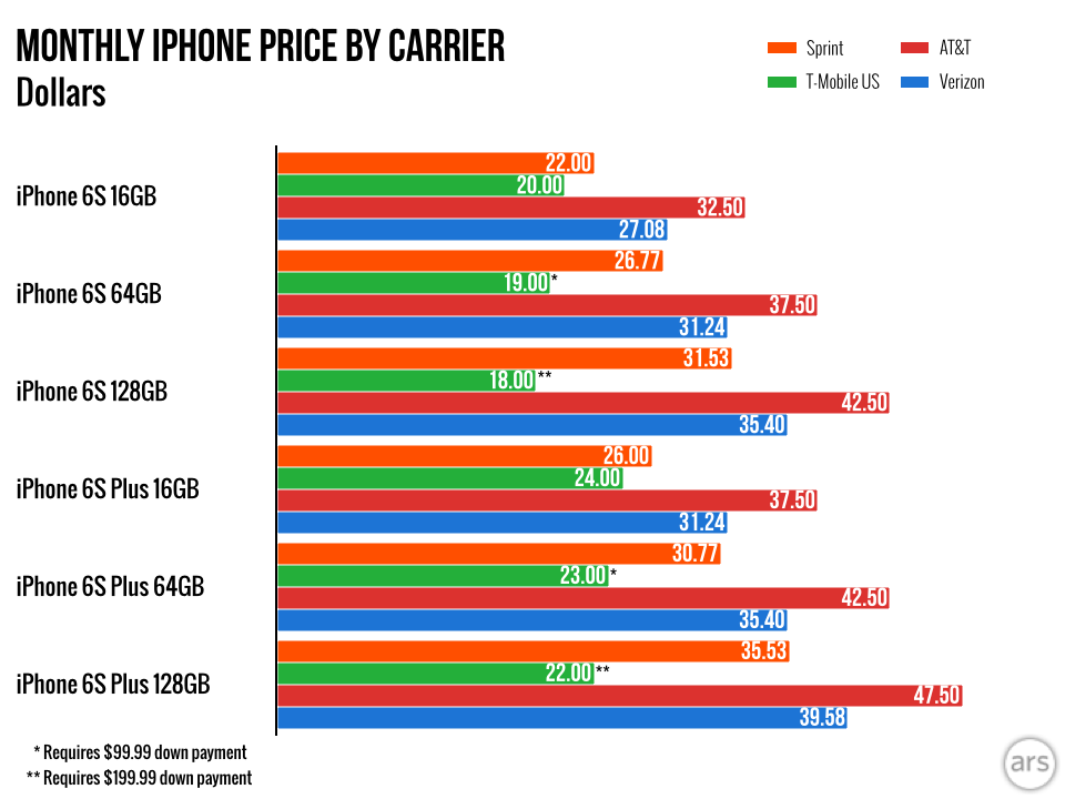 cell phone providers comparisons and reviews