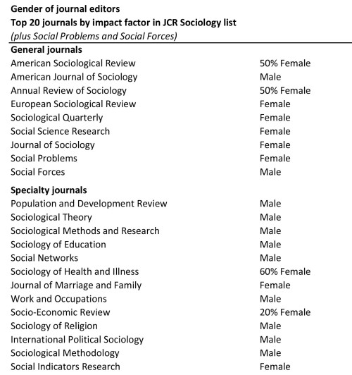 american sociological review impact factor